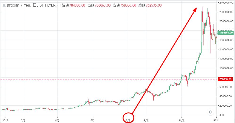 過去3年間、仮想通貨市場は9月~12月に暴騰!2018年も年末へ向け価格は暴騰するのか!?チャートで解説