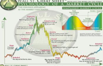 仮想通貨市場は「絶望」のステージでもう一段安へ!?コインデスクの分析が話題に!