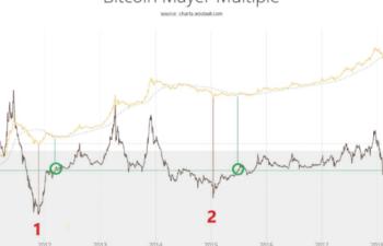 仮想通貨市場の底入れ「濃厚」!?トレンド転換示唆が相次ぐ!